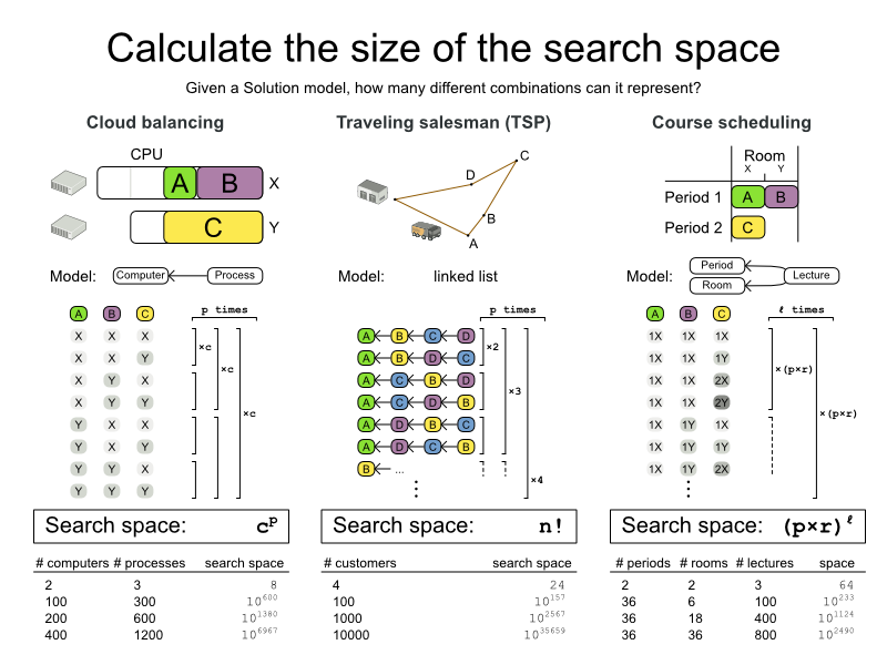 searchSpaceSizeCalculation