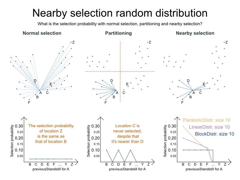 nearbySelectionRandomDistribution