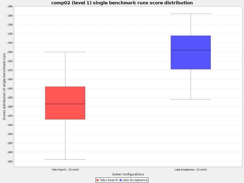 Statistical Benchmarking Box Plot Image