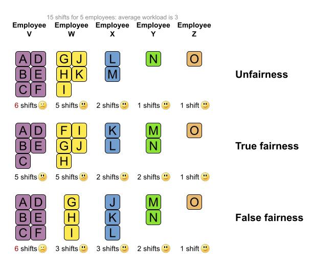 fairnessScoreConstraintPitfallSubset