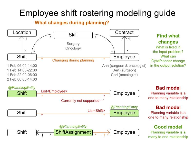 employeeShiftRosteringModelingGuideA