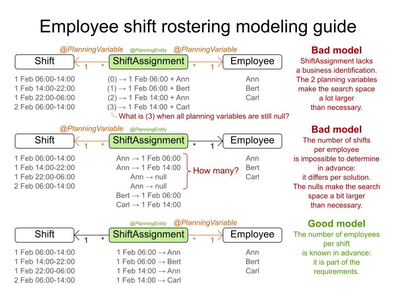 employeeShiftRosteringModelingGuideB
