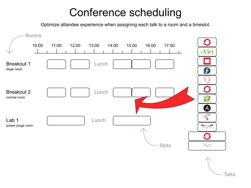 summitConferenceScheduling 0