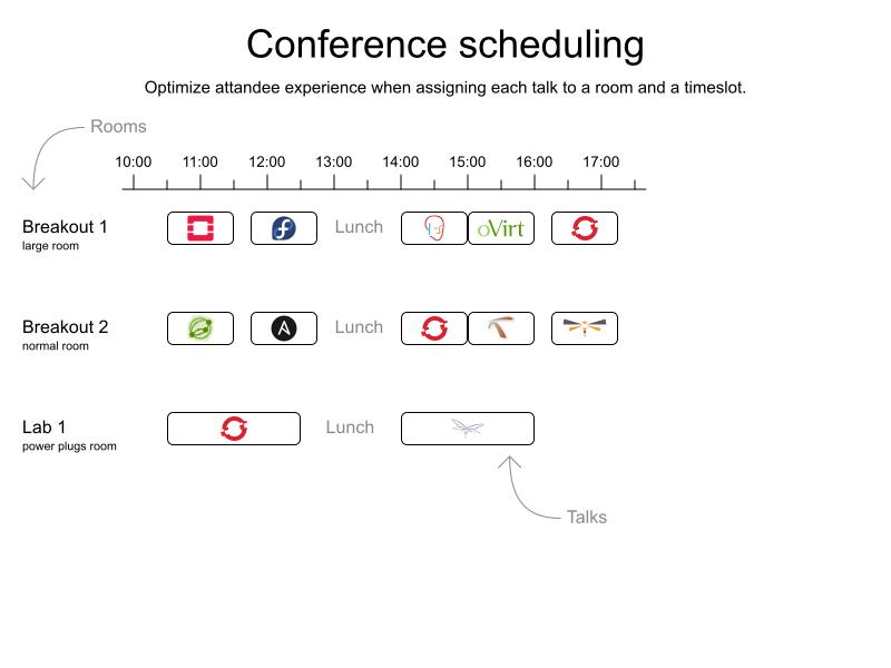 summitConferenceScheduling 1