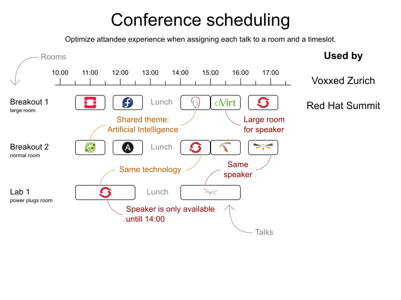 summitConferenceScheduling 2