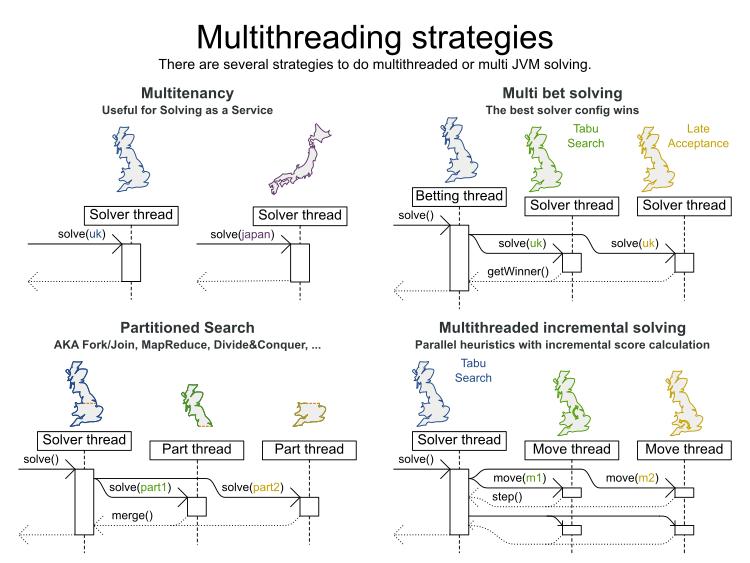multiThreadingStrategies