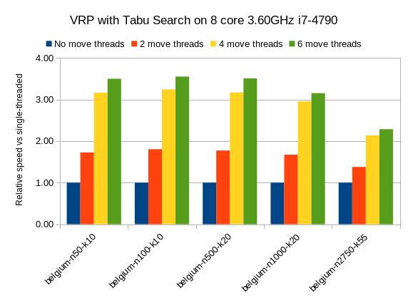 multithreadedSolvingVrpTabuSearch