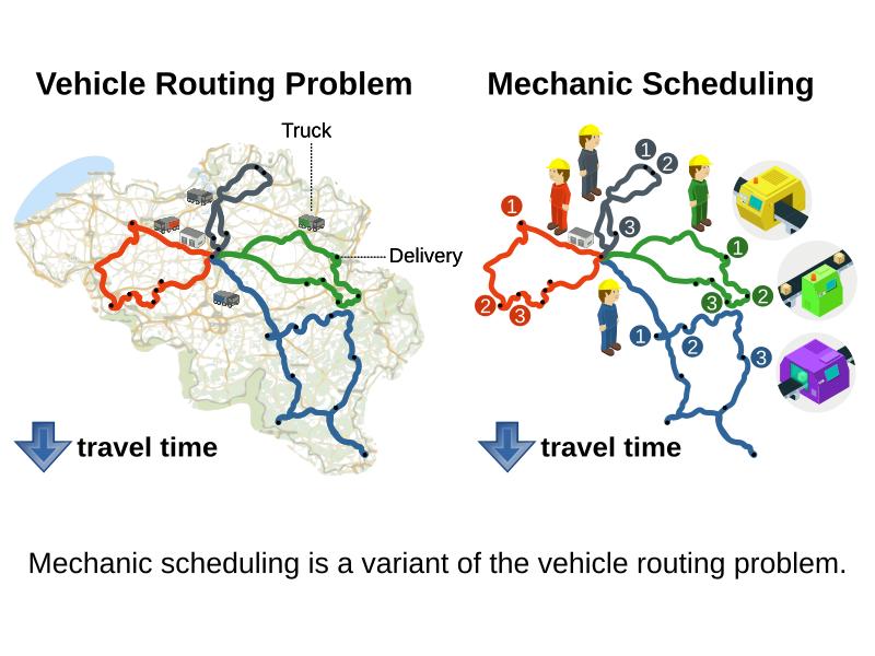 mechanicSchedulingIsAVehicleRoutingProblem