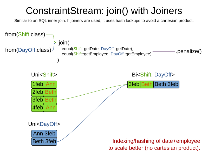 constraintStreamJoinWithJoiners