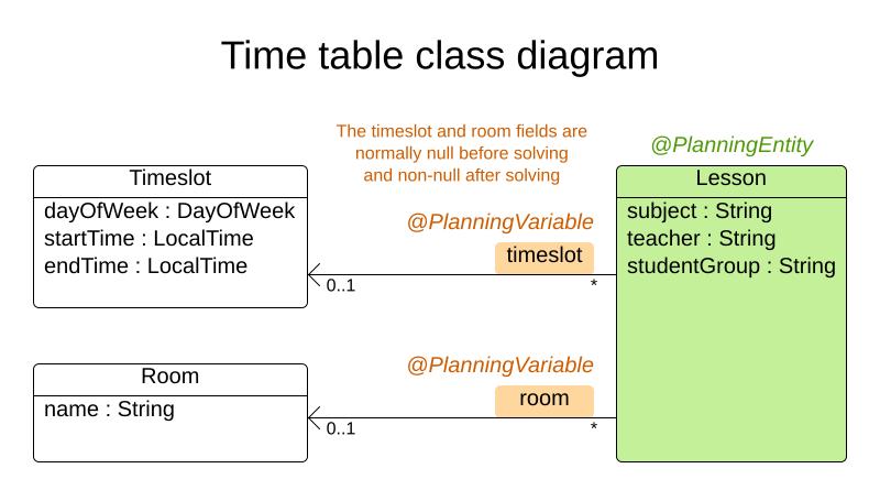 School Timetabling class diagram