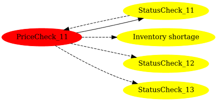Impacted sub graph